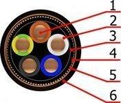 Alçaq gərginlikli güc kabelləri Ekranlı